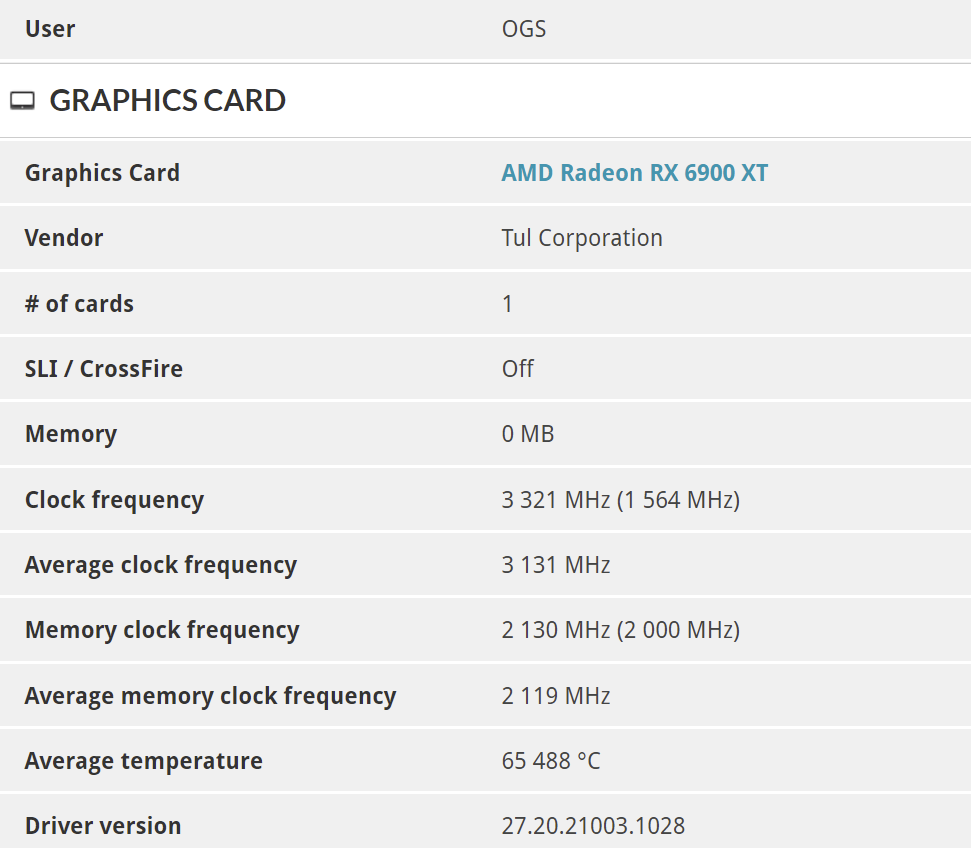 Overseas Team Overclocked RX 6900 XT Graphics Card to 3321MHz